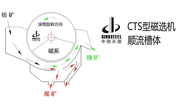 CT系列湿式永磁筒式磁选机